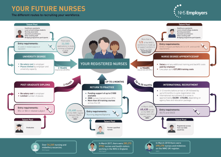 routes into nursing