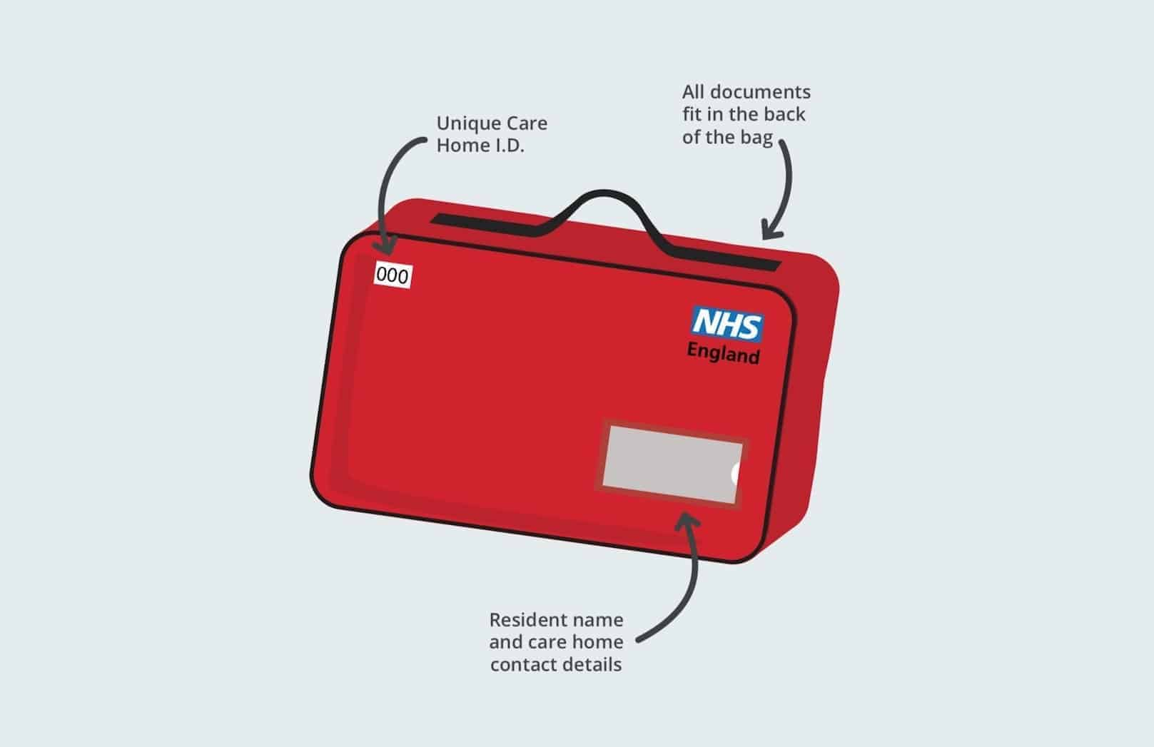 'Red bags' will get patients home from hospital quicker